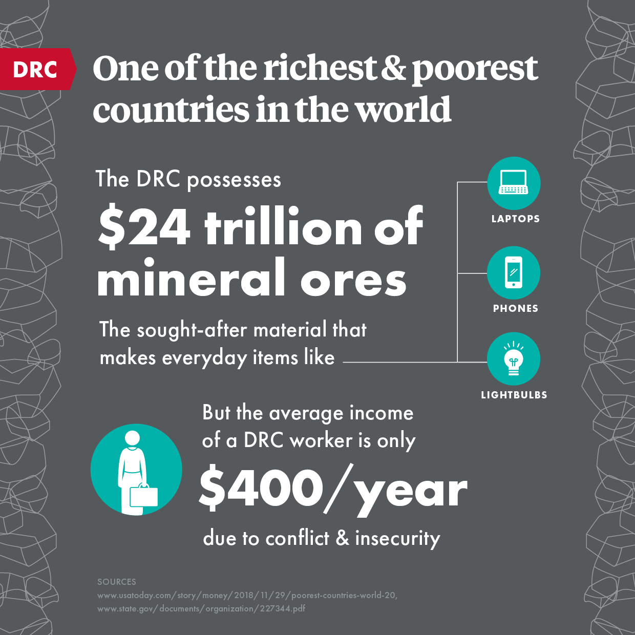 DRC possesses $24 trillion of mineral ores but the average income of a DRC worker is only $400/year
