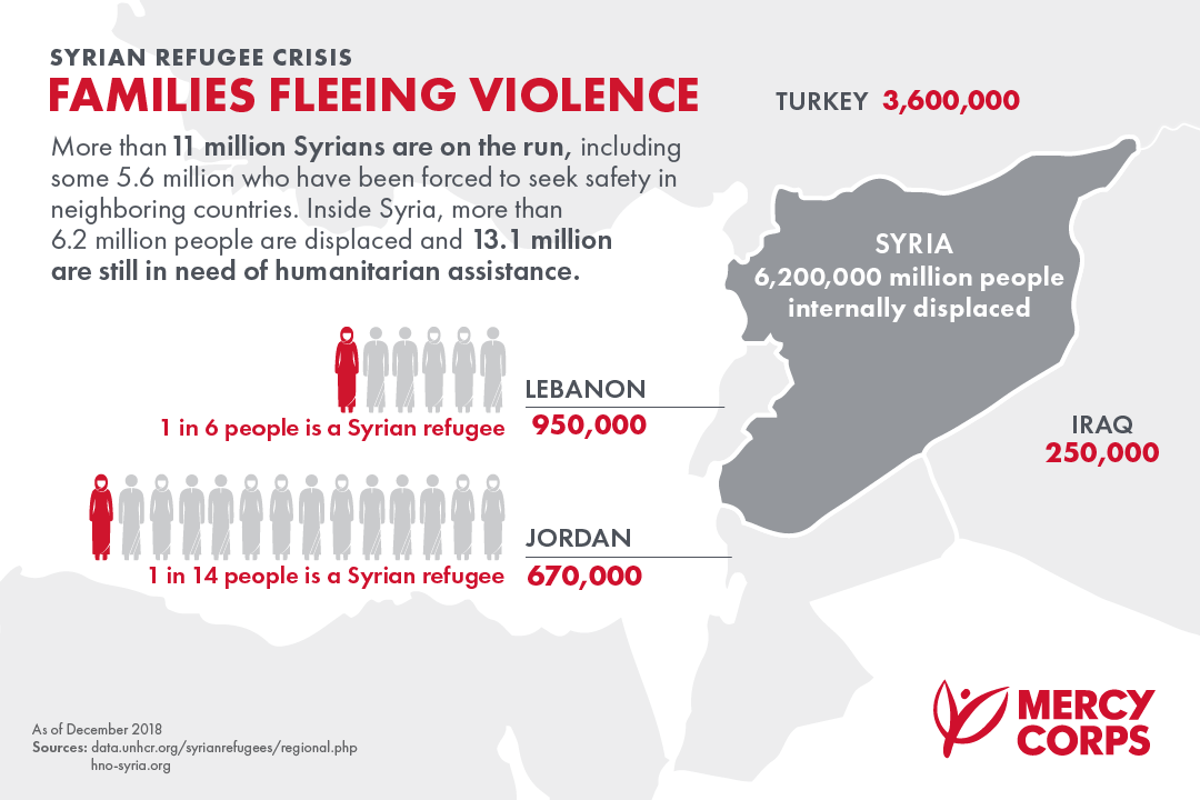 Infographic: More than 11 million Syrians are on the run, including some 5.6 million who have been forced to seek safety in neighboring countries. 13.1 million are still in need of humanitarian assistance.